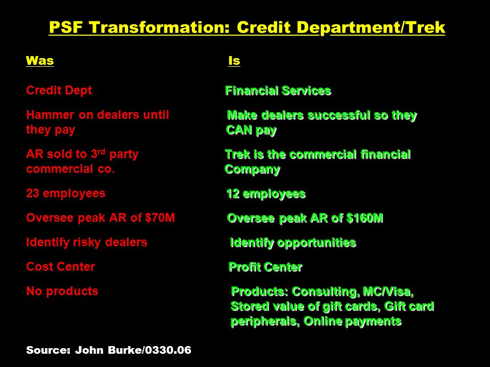 Financial Services Make dealers successful so they CAN pay Trek is the commercial financial Company 12 employees Oversee peak AR of $160M Identify opportunities Profit Center Products: Consulting, MC/Visa, Stored value of gift cards, Gift card peripherals, Online payments PSF Transformation: Credit Department/Trek Was Is Credit Dept Financial Services Hammer on dealers until Make dealers successful so they they pay CAN pay AR sold to 3 rd party Trek is the commercial financial commercial co.