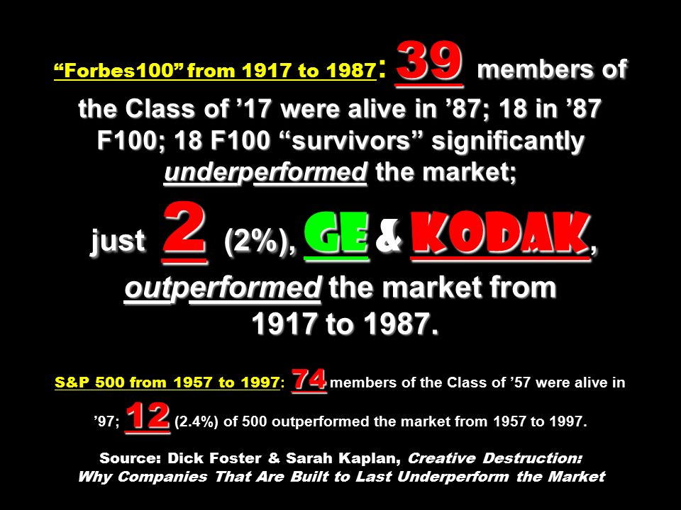 39 members of the Class of '17 were alive in '87; 18 in '87 F100; 18 F100 survivors significantly underperformed the market; just 2 (2%), GE & Kodak, outperformed the market from 1917 to 1987.