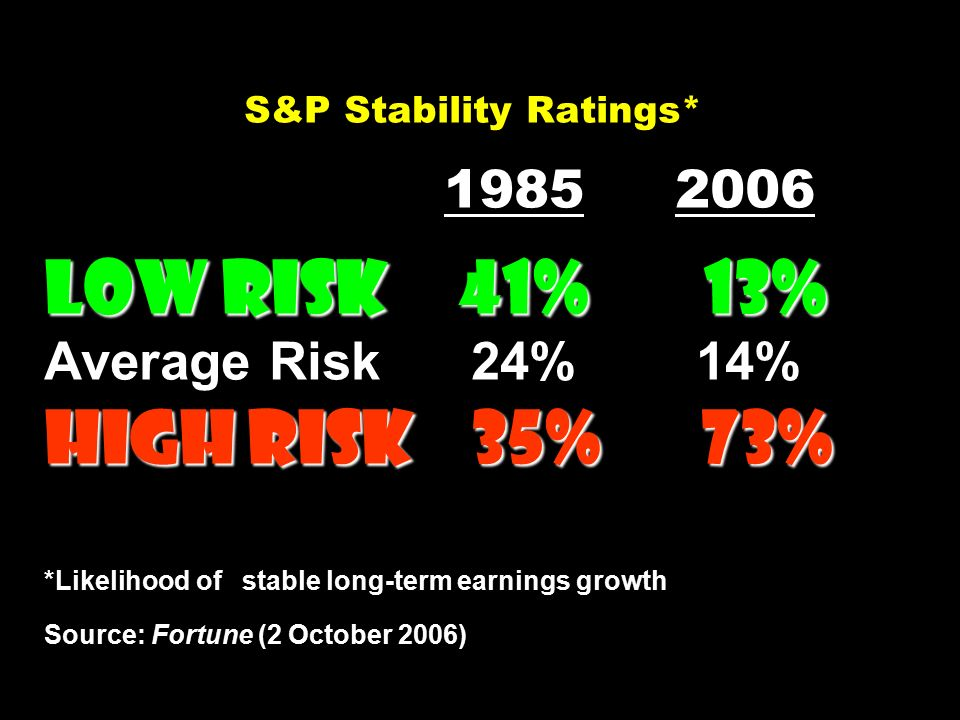 Low Risk 41% 13% High Risk35% 73% S&P Stability Ratings* 1985 2006 Low Risk 41% 13% Average Risk 24% 14% High Risk 35% 73% *Likelihood of stable long-term earnings growth Source: Fortune (2 October 2006)