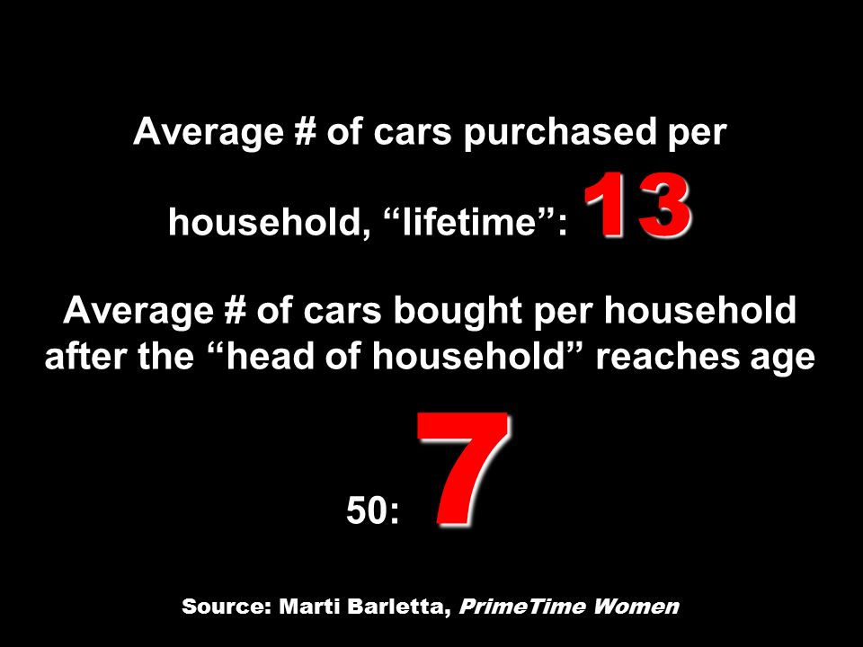 13 7 Average # of cars purchased per household, lifetime : 13 Average # of cars bought per household after the head of household reaches age 50: 7 Source: Marti Barletta, PrimeTime Women
