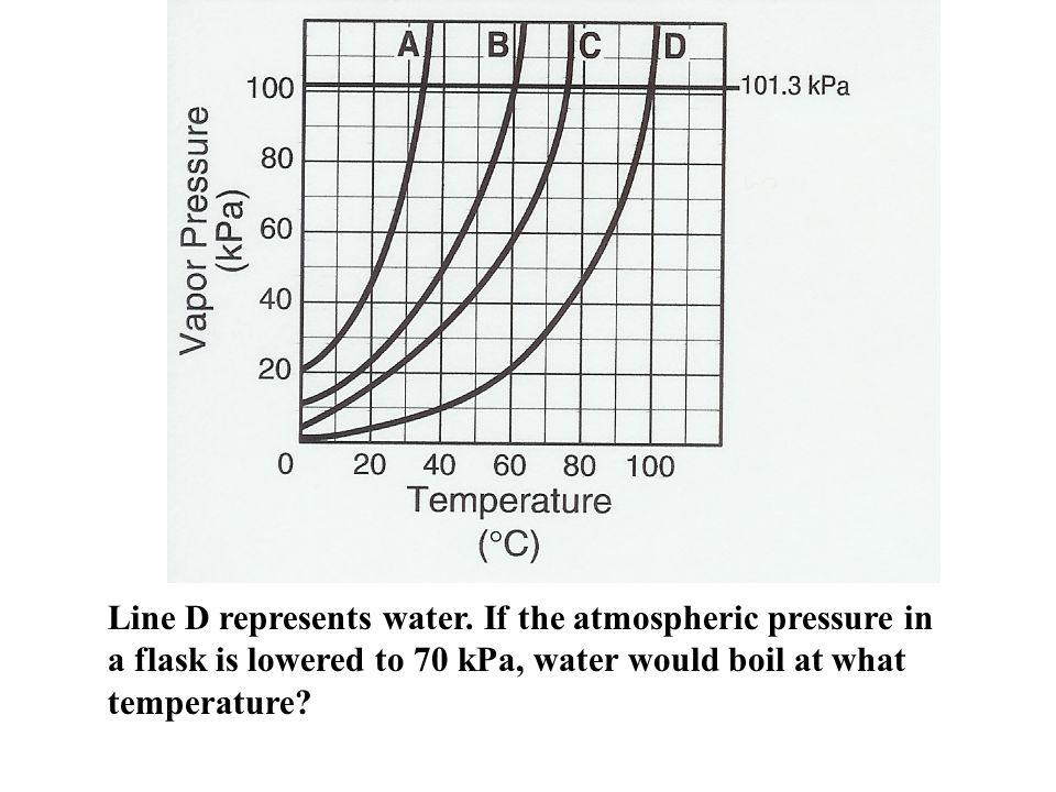 Line D represents water.
