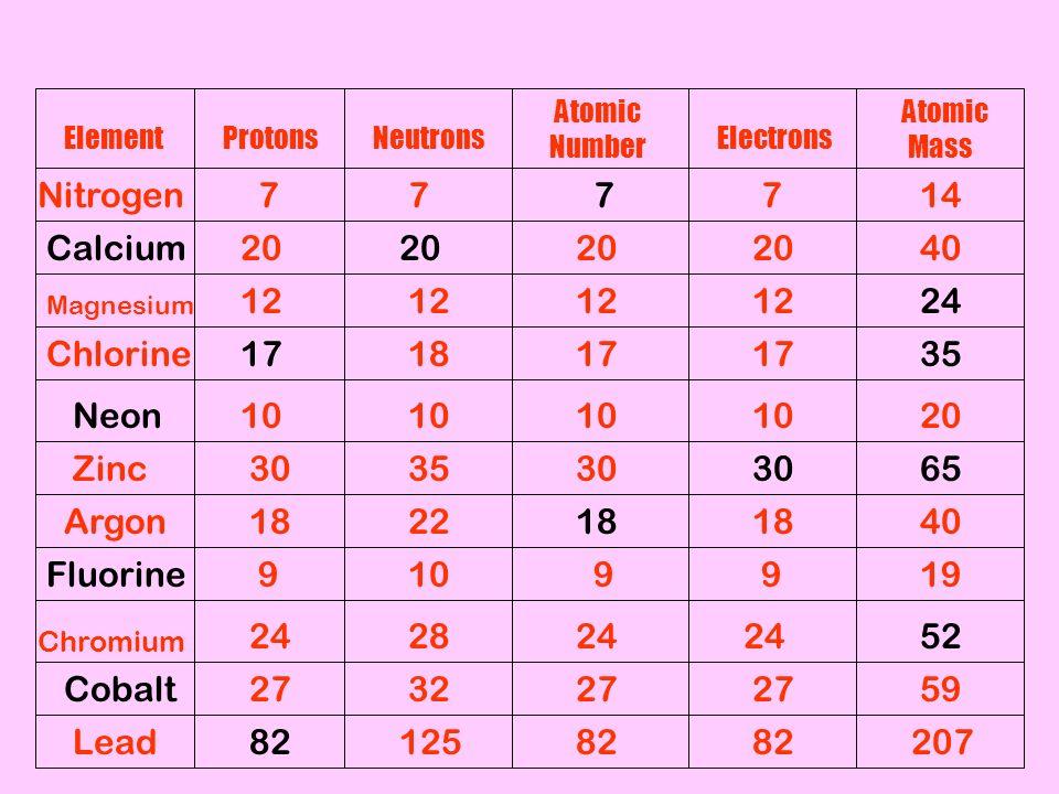 Section 11 matter has mass and volume matter anything that 33 elementprotonsneutrons atomic number electrons atomic mass calcium neon fluorine cobalt 777714 20 40 2412 171817 35 10 2010 6530 3530 4018 2218 9991019 urtaz Choice Image