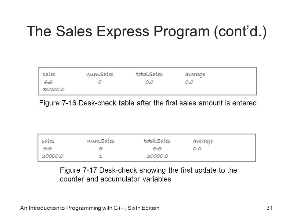 An Introduction to Programming with C++, Sixth Edition31 The Sales Express Program (cont'd.) Figure 7-16 Desk-check table after the first sales amount is entered Figure 7-17 Desk-check showing the first update to the counter and accumulator variables