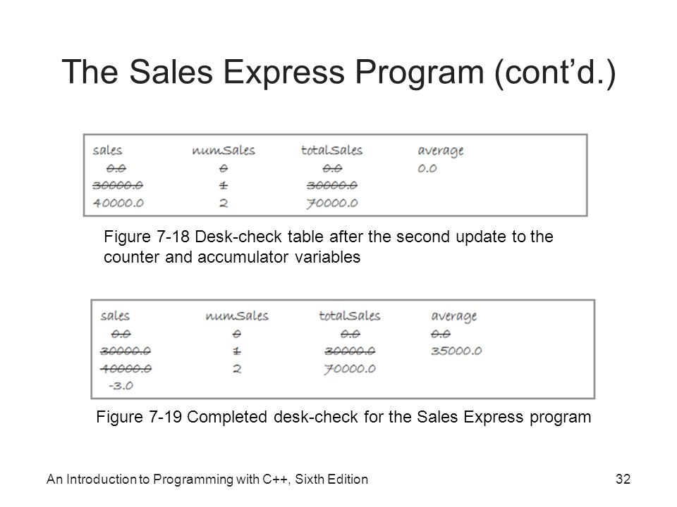 An Introduction to Programming with C++, Sixth Edition32 The Sales Express Program (cont'd.) Figure 7-18 Desk-check table after the second update to the counter and accumulator variables Figure 7-19 Completed desk-check for the Sales Express program