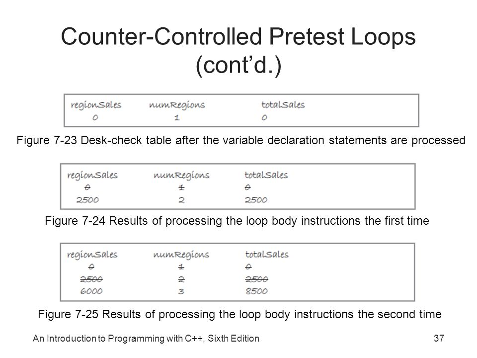 An Introduction to Programming with C++, Sixth Edition37 Counter-Controlled Pretest Loops (cont'd.) Figure 7-23 Desk-check table after the variable declaration statements are processed Figure 7-24 Results of processing the loop body instructions the first time Figure 7-25 Results of processing the loop body instructions the second time