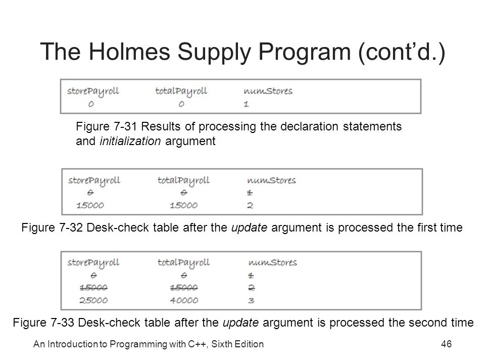 An Introduction to Programming with C++, Sixth Edition46 The Holmes Supply Program (cont'd.) Figure 7-31 Results of processing the declaration statements and initialization argument Figure 7-32 Desk-check table after the update argument is processed the first time Figure 7-33 Desk-check table after the update argument is processed the second time
