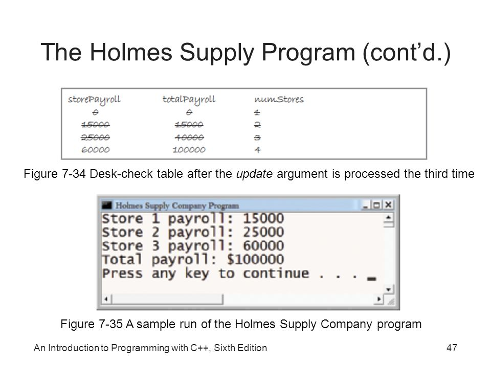 An Introduction to Programming with C++, Sixth Edition47 The Holmes Supply Program (cont'd.) Figure 7-34 Desk-check table after the update argument is processed the third time Figure 7-35 A sample run of the Holmes Supply Company program
