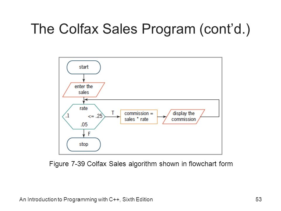 An Introduction to Programming with C++, Sixth Edition53 Figure 7-39 Colfax Sales algorithm shown in flowchart form The Colfax Sales Program (cont'd.)