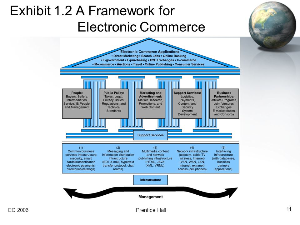 EC 2006Prentice Hall 11 Exhibit 1.2 A Framework for Electronic Commerce