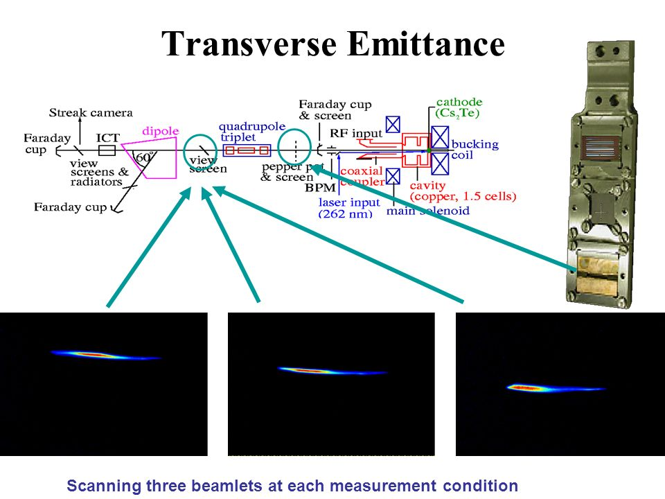Transverse Emittance Scanning three beamlets at each measurement condition
