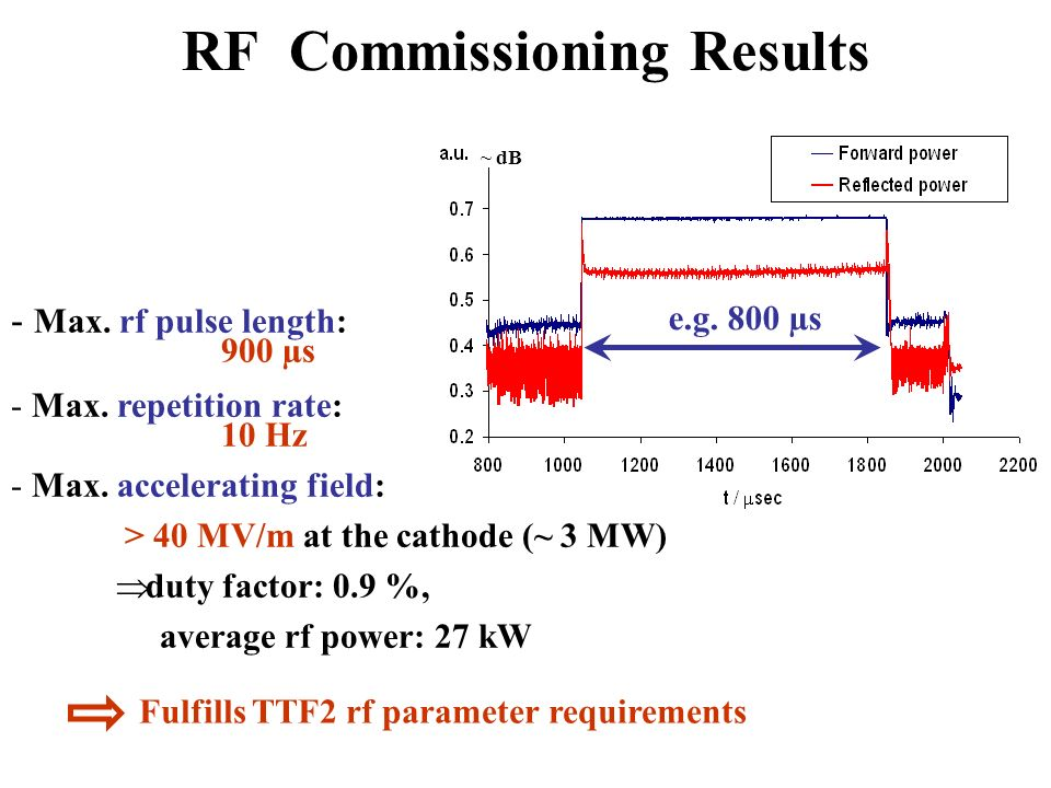 RF Commissioning Results - Max. rf pulse length: 900 µs - Max.