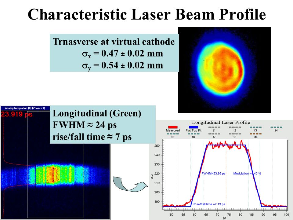 Characteristic Laser Beam Profile Longitudinal (Green) FWHM ≈ 24 ps rise/fall time ≈ 7 ps Trnasverse at virtual cathode  x = 0.47 ± 0.02 mm  y = 0.54 ± 0.02 mm