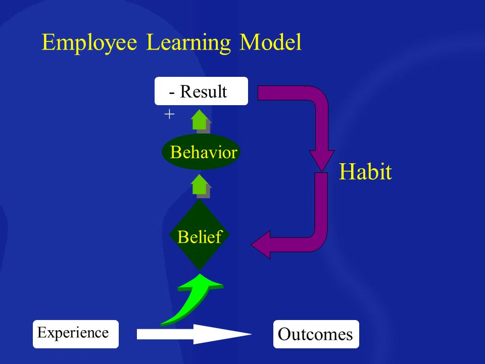 learning model The learning model at isb infuses team based learning through various individual case studies the knowledge is gained by an individual through faculty and peers who bring with them their diverse experiences.