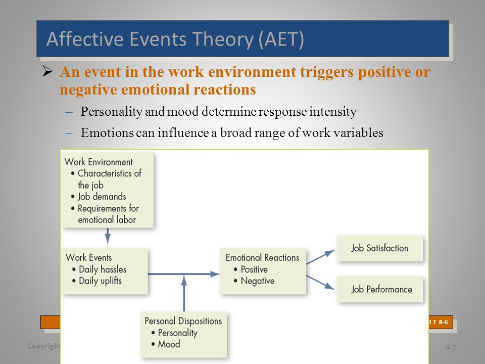 Affective Events Theory (AET)  An event in the work environment triggers positive or negative emotional reactions –Personality and mood determine response intensity –Emotions can influence a broad range of work variables Copyright © 2011 Pearson Education, Inc.