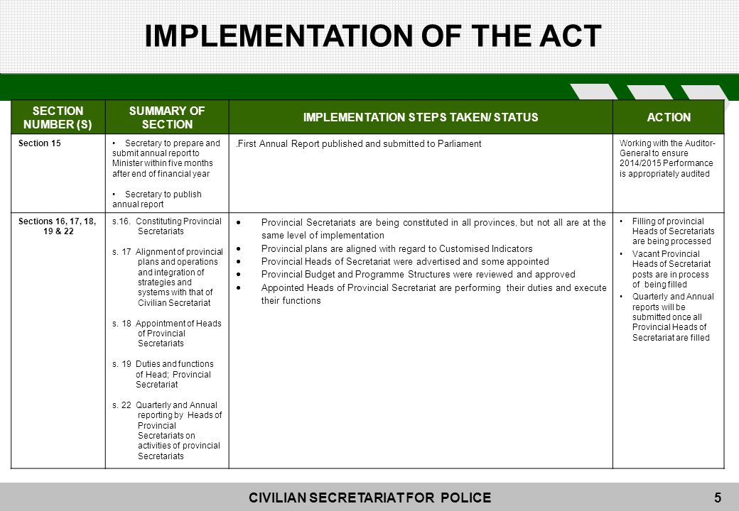 CIVILIAN SECRETARIAT FOR POLICE5 SECTION NUMBER (S) SUMMARY OF SECTION IMPLEMENTATION STEPS TAKEN/ STATUS ACTION Section 15Secretary to prepare and submit annual report to Minister within five months after end of financial year Secretary to publish annual report.