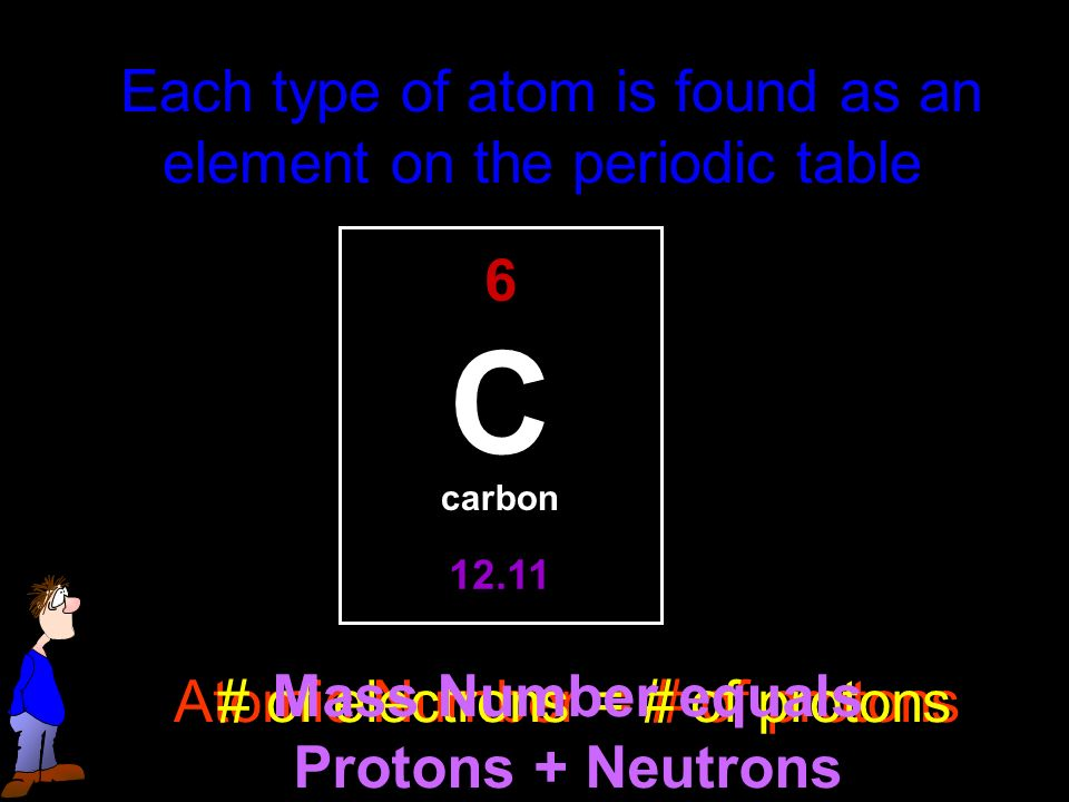 Each type of atom is found as an element on the periodic table C 6 carbon Atomic Number = # of protons # of electrons = # of protons Mass Number equals Protons + Neutrons