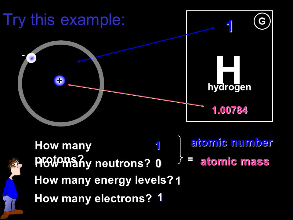 H G hydrogen How many electrons. 1 1 How many protons.