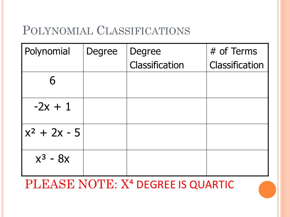 A LGEBRA I CHAPTER Adding and Subtracting Polynomials Objectives – Classifying Polynomials Worksheet