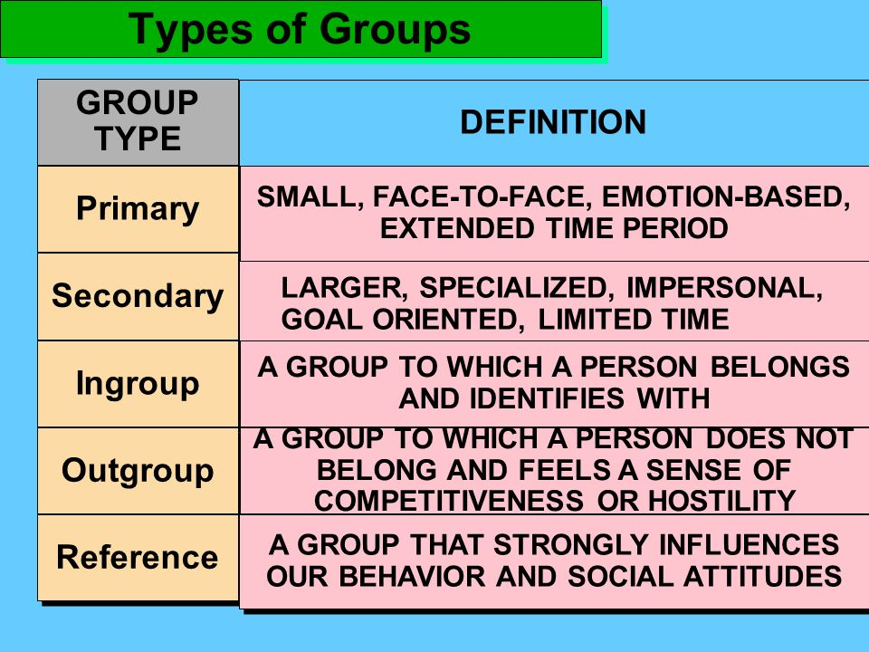 TYPES OF SOCIAL GROUPS 1. PRIMARY GROUPS 2. SECONDARY GROUPS 3.