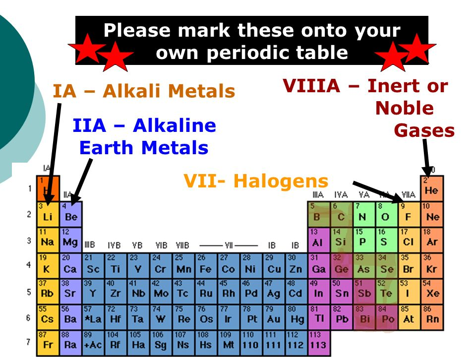 Periodic table objectives 54locate metals nonmetals and 12 please mark these onto your own periodic table ia alkali metals iia alkaline earth metals vii halogens viiia inert or noble gases urtaz Choice Image