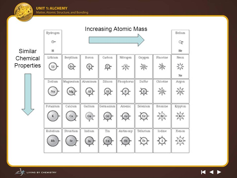 mendeleev the periodic table 2 increasing atomic mass similar chemical properties - Chemistry Periodic Table Atomic Mass