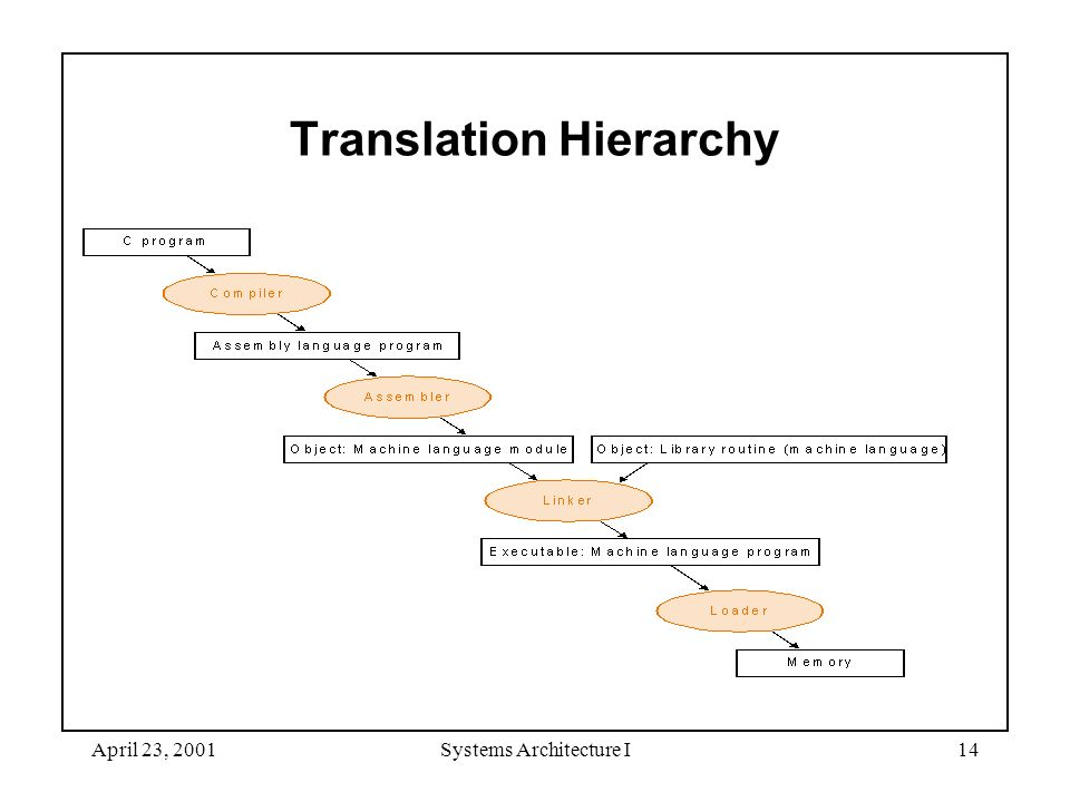 April 23, 2001Systems Architecture I14 Translation Hierarchy