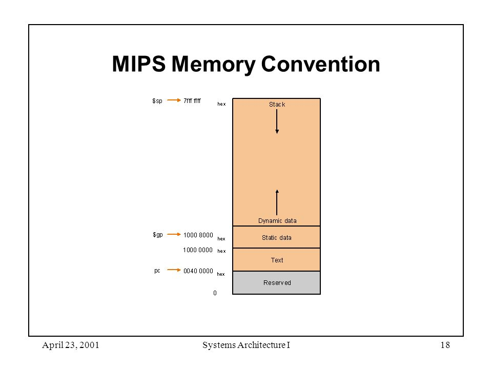 April 23, 2001Systems Architecture I18 MIPS Memory Convention