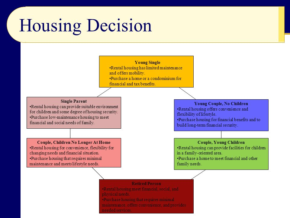 Housing Decision Young Single Rental housing has limited maintenance and offers mobility.