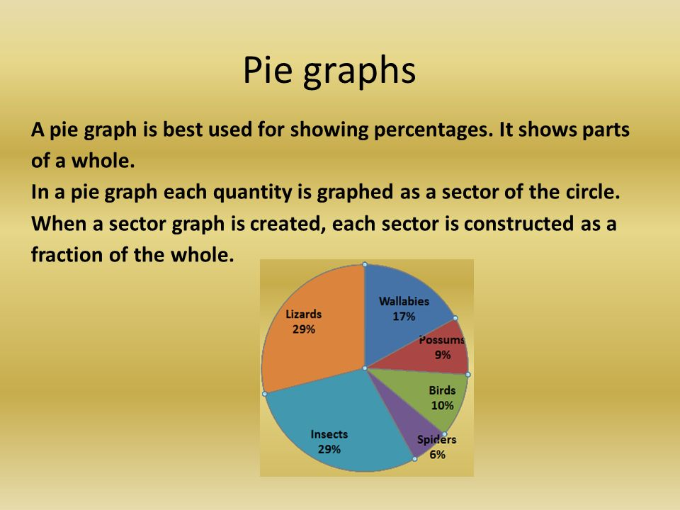Pie graphs learning intention students will learn how to 6 pie ccuart Images
