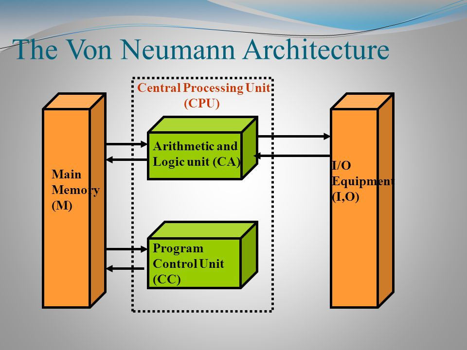 Image result for von neumann architecture