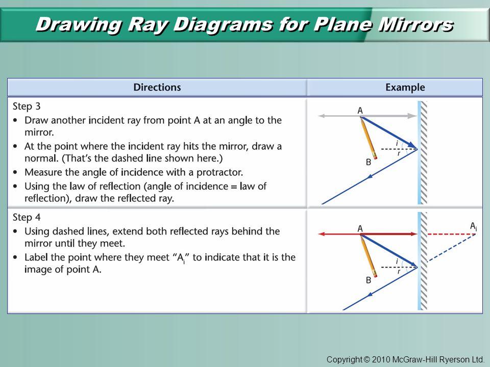 Plane mirror examples
