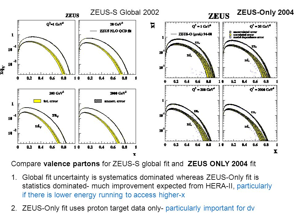 Compare valence partons for ZEUS-S global fit and ZEUS ONLY 2004 fit 1.Global fit uncertainty is systematics dominated whereas ZEUS-Only fit is statistics dominated- much improvement expected from HERA-II, particularly if there is lower energy running to access higher-x 2.ZEUS-Only fit uses proton target data only- particularly important for dv ZEUS-S Global 2002ZEUS-Only 2004