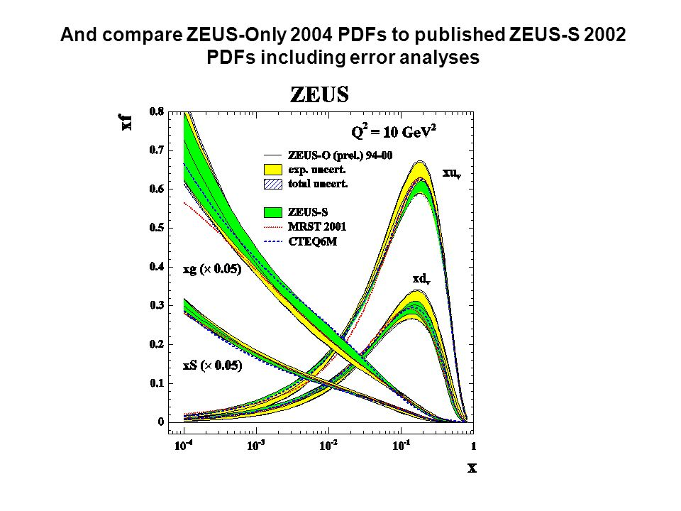 And compare ZEUS-Only 2004 PDFs to published ZEUS-S 2002 PDFs including error analyses