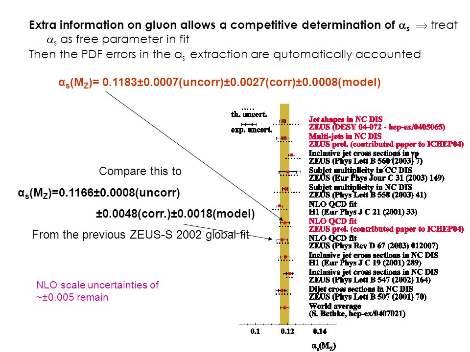 Extra information on gluon allows a competitive determination of  s  treat  s as free parameter in fit Then the PDF errors in the α s extraction are qutomatically accounted Compare this to α s (M Z )=0.1166±0.0008(uncorr) ±0.0048(corr.)±0.0018(model) From the previous ZEUS-S 2002 global fit α s (M Z )= ±0.0007(uncorr)±0.0027(corr)±0.0008(model) NLO scale uncertainties of ~±0.005 remain