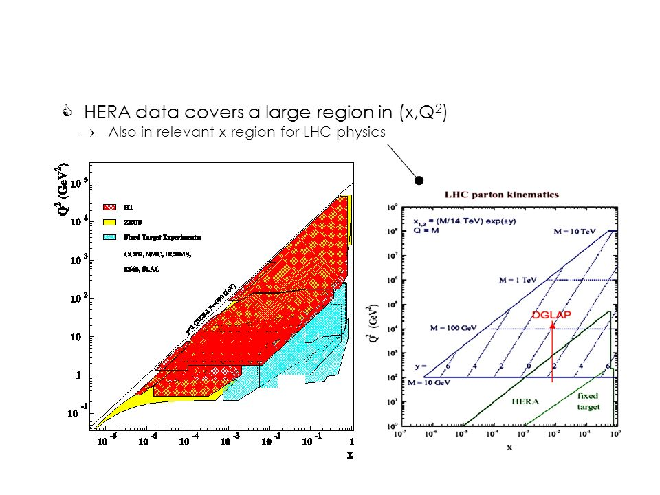 C HERA data covers a large region in (x,Q 2 )  Also in relevant x-region for LHC physics