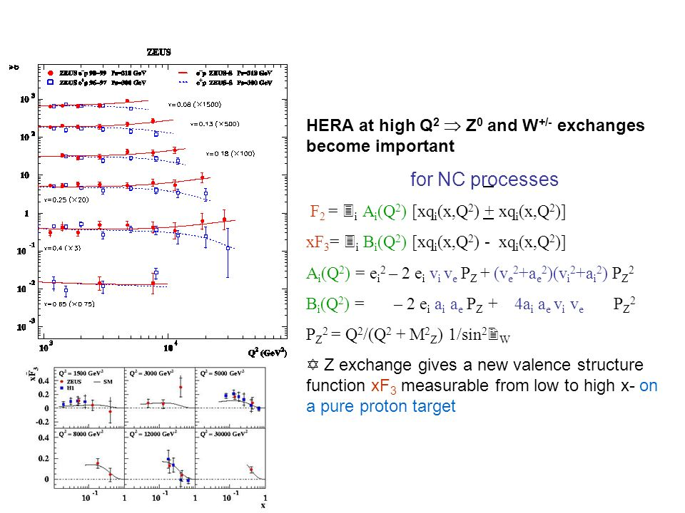 HERA at high Q 2  Z 0 and W +/- exchanges become important for NC processes F 2 = 3 i A i (Q 2 ) [xq i (x,Q 2 ) + xq i (x,Q 2 )] xF 3 = 3 i B i (Q 2 ) [xq i (x,Q 2 ) - xq i (x,Q 2 )] A i (Q 2 ) = e i 2 – 2 e i v i v e P Z + (v e 2 +a e 2 )(v i 2 +a i 2 ) P Z 2 B i (Q 2 ) = – 2 e i a i a e P Z + 4a i a e v i v e P Z 2 P Z 2 = Q 2 /(Q 2 + M 2 Z ) 1/sin 2  W  Z exchange gives a new valence structure function xF 3 measurable from low to high x- on a pure proton target