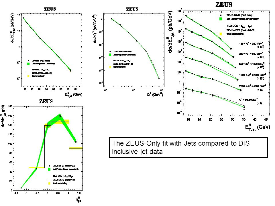 The ZEUS-Only fit with Jets compared to DIS inclusive jet data