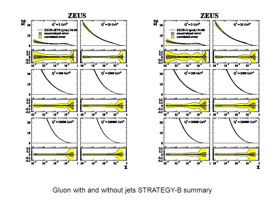 Gluon with and without jets STRATEGY-B summary