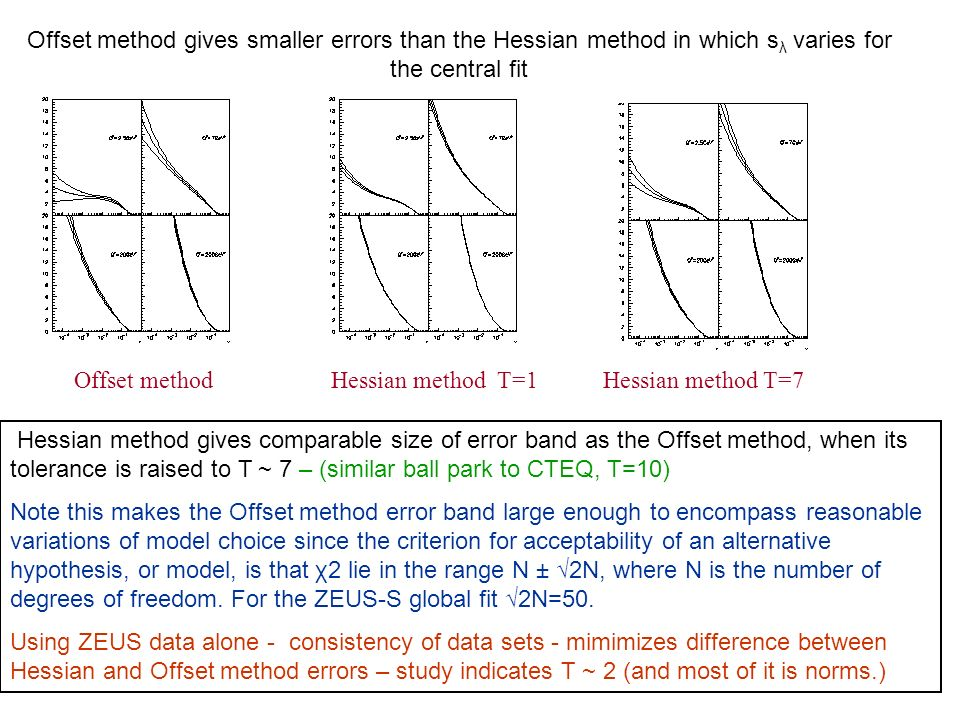 Offset methodHessian method T=1 Offset method gives smaller errors than the Hessian method in which s λ varies for the central fit Hessian method T=7 Hessian method gives comparable size of error band as the Offset method, when its tolerance is raised to T ~ 7 – (similar ball park to CTEQ, T=10) Note this makes the Offset method error band large enough to encompass reasonable variations of model choice since the criterion for acceptability of an alternative hypothesis, or model, is that χ2 lie in the range N ± √2N, where N is the number of degrees of freedom.