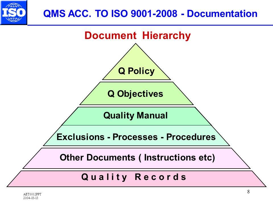 AET0012PPT 2004-03-13 8 QMS ACC.