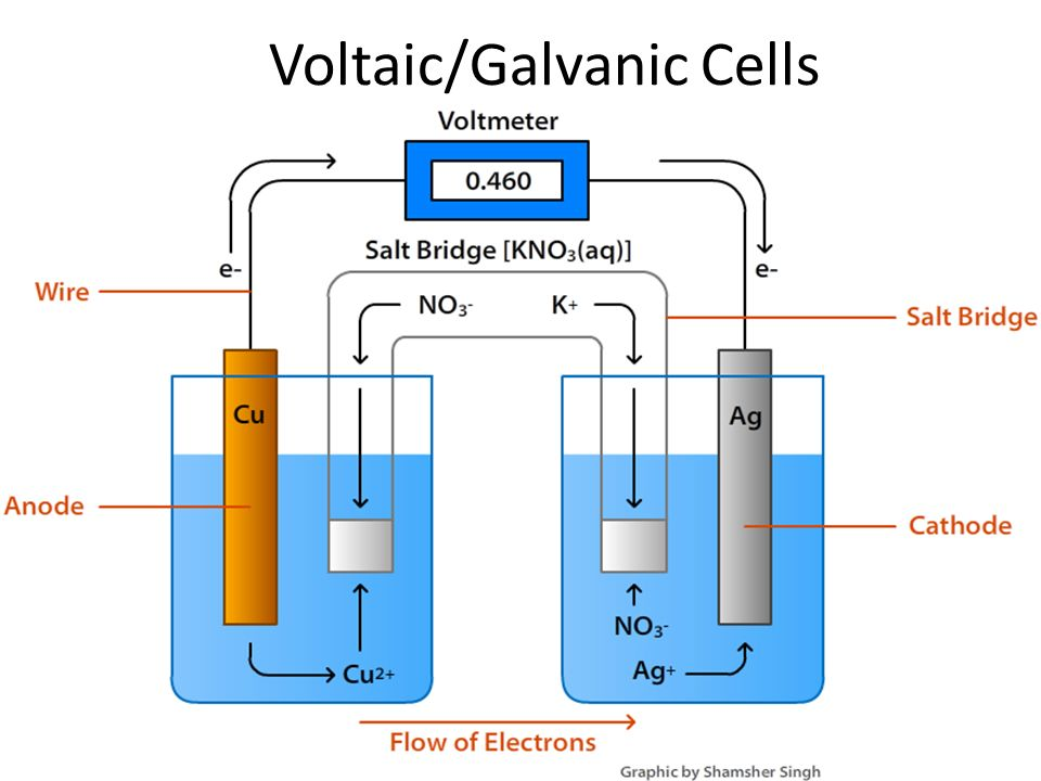 Voltaicgalvanic cells voltaic cells in spontaneous oxidation 1 voltaicgalvanic cells ccuart