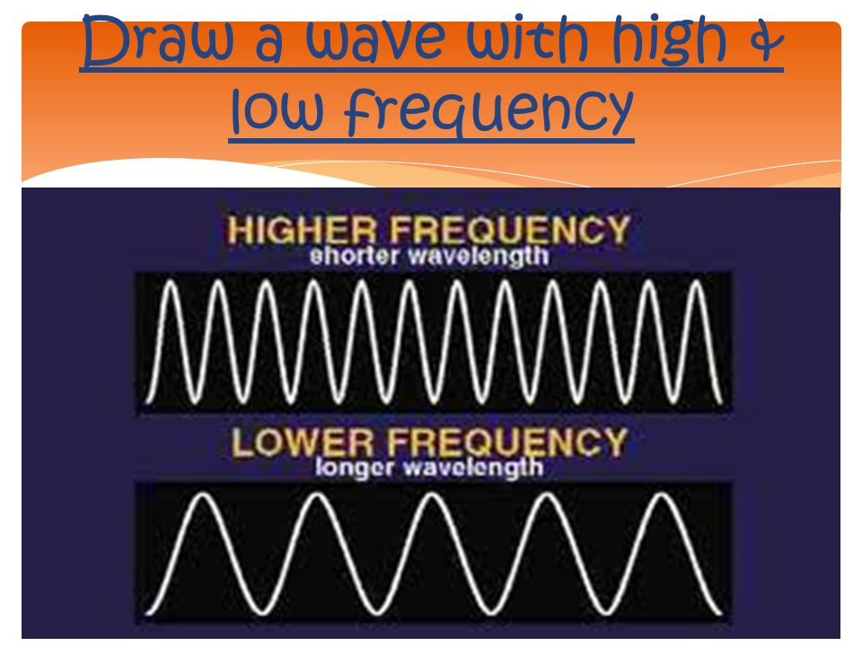 Draw a wave with high & low frequency