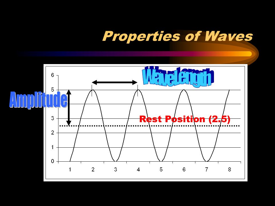 Properties of Waves Amplitude – maximum distance the medium moves away from its rest position (distance from rest to crest) Wavelength – distance between two troughs or two crests Frequency – number of complete waves per time (measured in hertz – wave or vibrations per second) Speed = Wavelength X Frequency