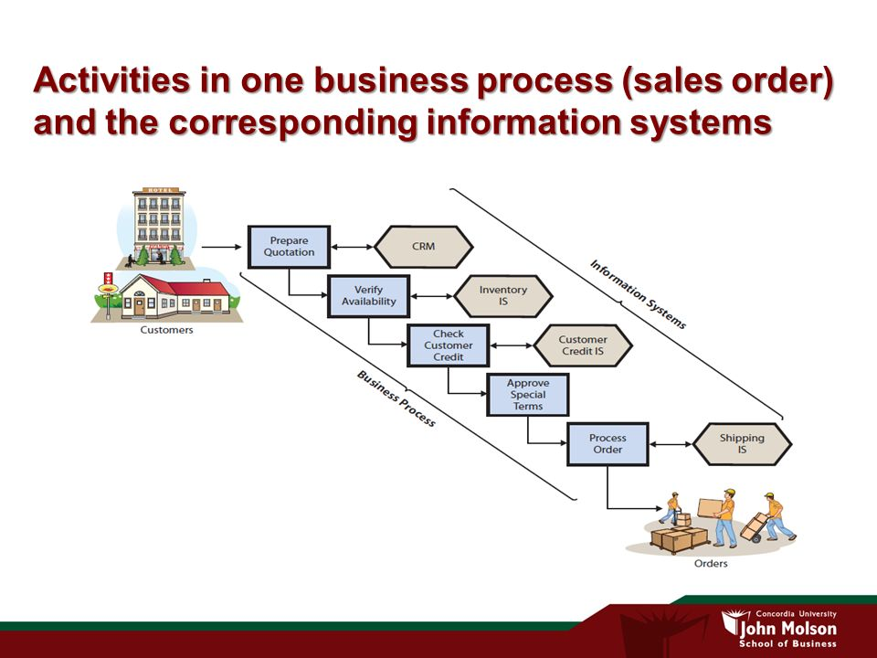 improvement of business information system in What is business process design and why should i care : the path to business improvement is a long one earlier approaches included systems dynamics in.