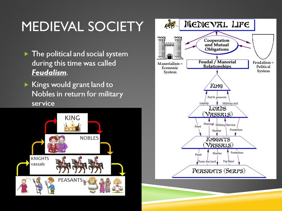MEDIEVAL SOCIETY  The political and social system during this time was called Feudalism.