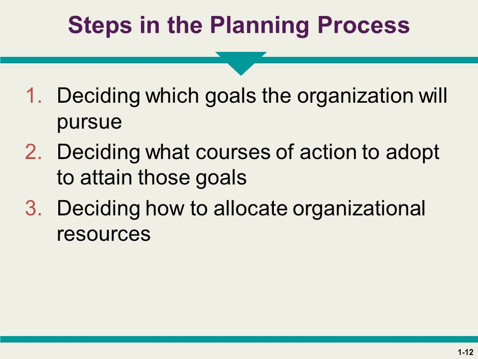 1-12 Steps in the Planning Process 1.Deciding which goals the organization will pursue 2.Deciding what courses of action to adopt to attain those goals 3.Deciding how to allocate organizational resources