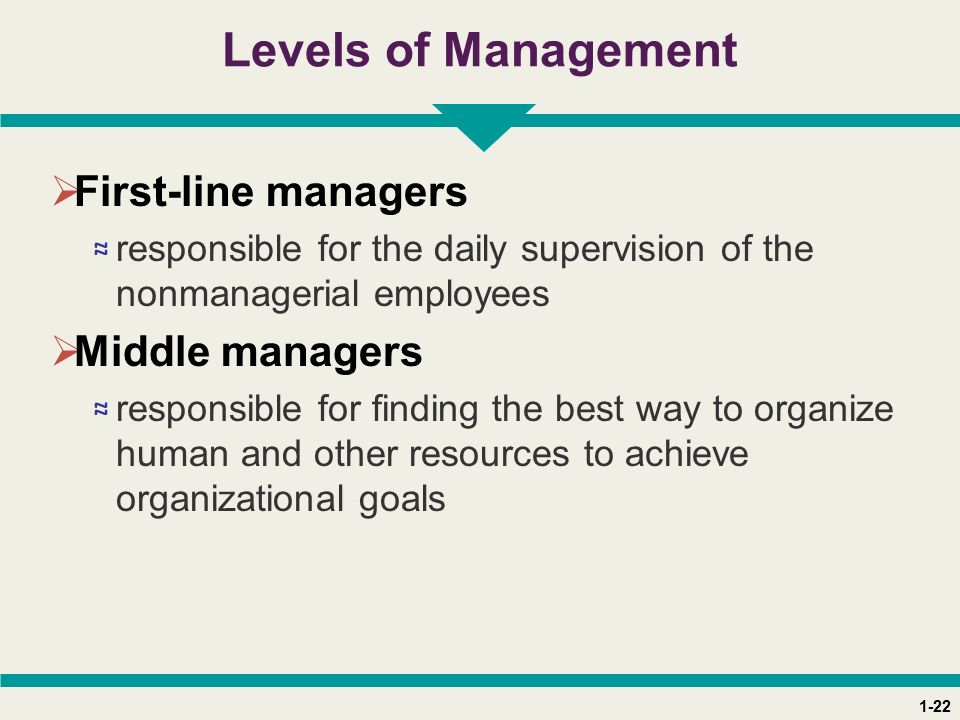 1-22 Levels of Management  First-line managers ≈ responsible for the daily supervision of the nonmanagerial employees  Middle managers ≈ responsible for finding the best way to organize human and other resources to achieve organizational goals