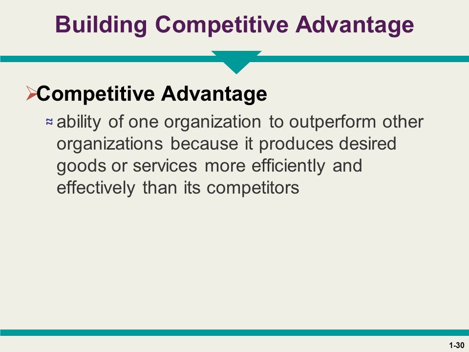 1-30 Building Competitive Advantage  Competitive Advantage ≈ ability of one organization to outperform other organizations because it produces desired goods or services more efficiently and effectively than its competitors