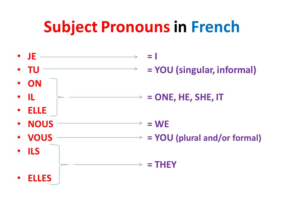 Subject Pronouns in French. Subject Pronouns are really important ...