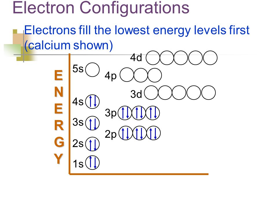 Electron Configurations Electrons fill the lowest energy levels first (calcium shown) 5s 4s 3s 2s 1s 2p 3p 4p 3d 4d ENERGYENERGYENERGYENERGY